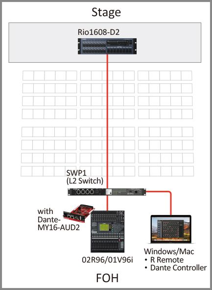 2. I/O Rack with console that does not support remote control